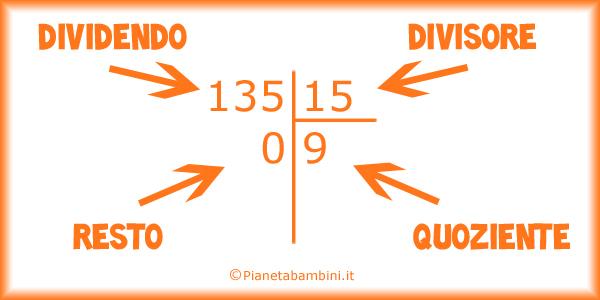 Esercizi sulle divisioni a 2 cifre per bambini