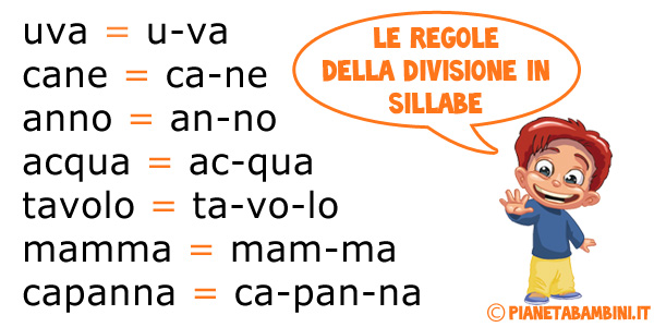 Regole ed esempi per la divisione in sillabe