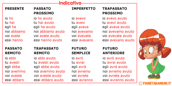 Tabella della coniugazione del verbo avere da stampare - Tavola dei verbi inglesi ...