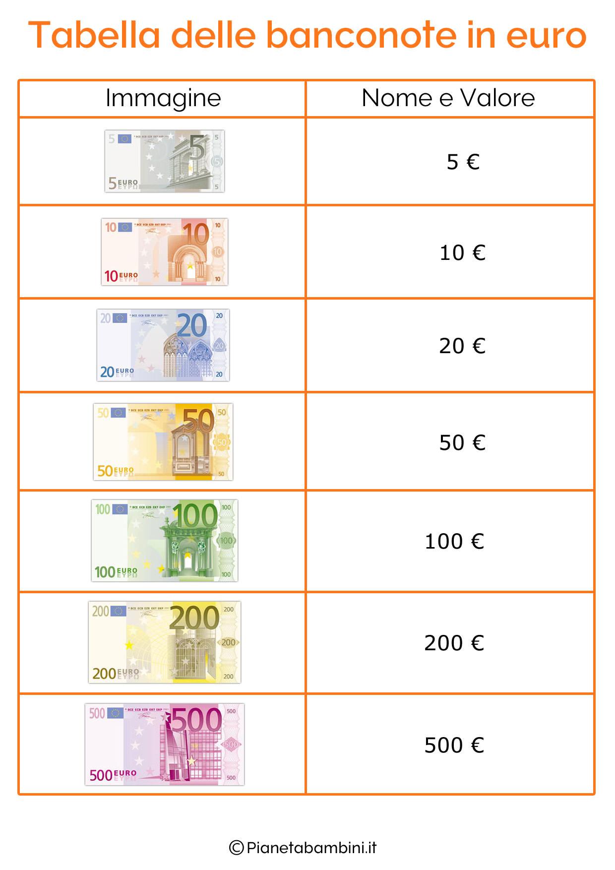Schede didattiche sull euro per bambini della scuola