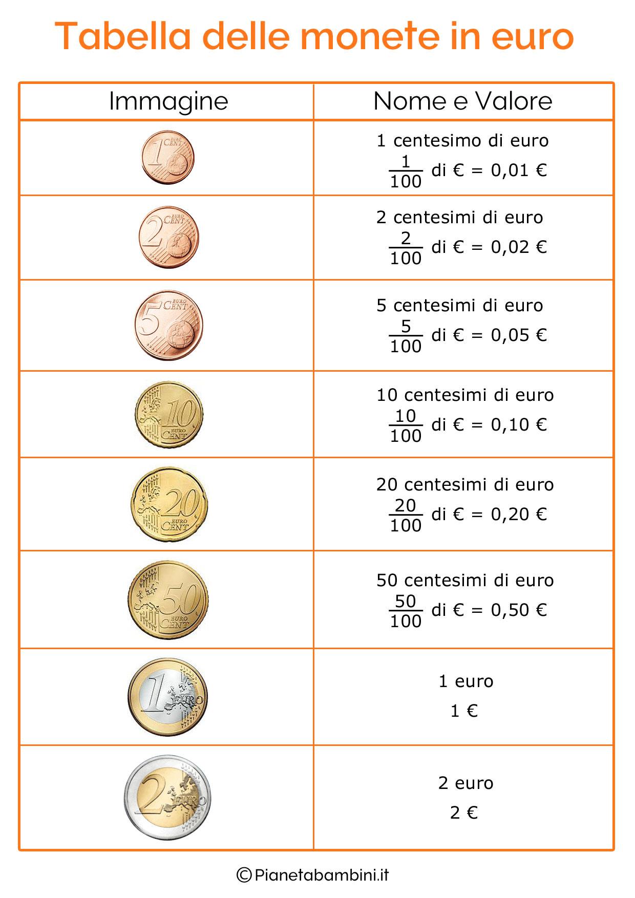 Molto Schede Didattiche sull'Euro per Bambini della Scuola Primaria  KV61