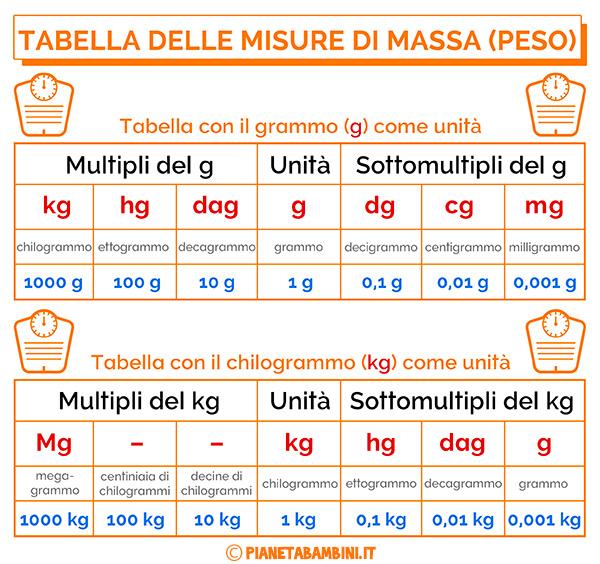 Tabella sulle misure di massa (peso) da stampare gratis