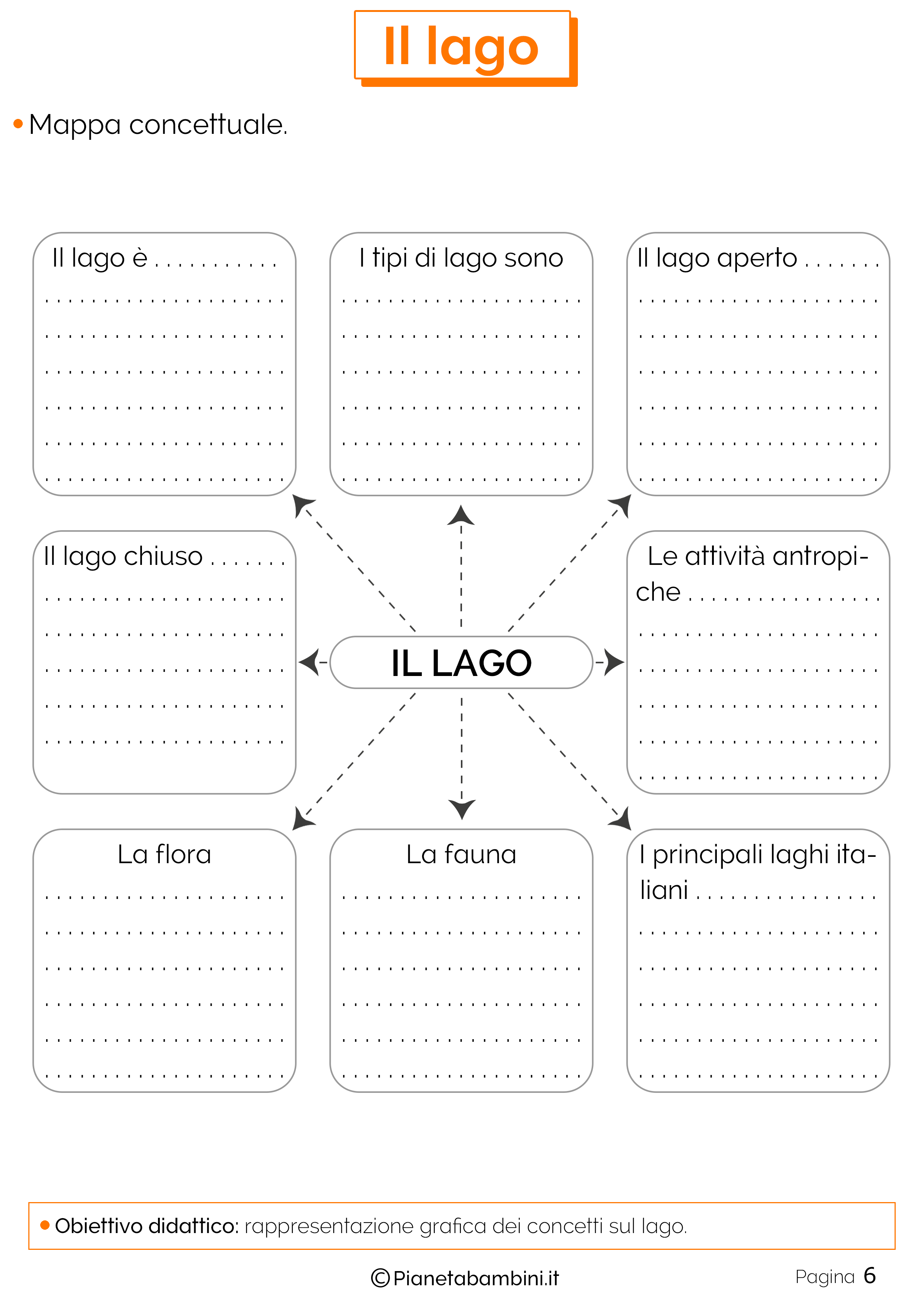 Mappa concettuale sul lago da completare