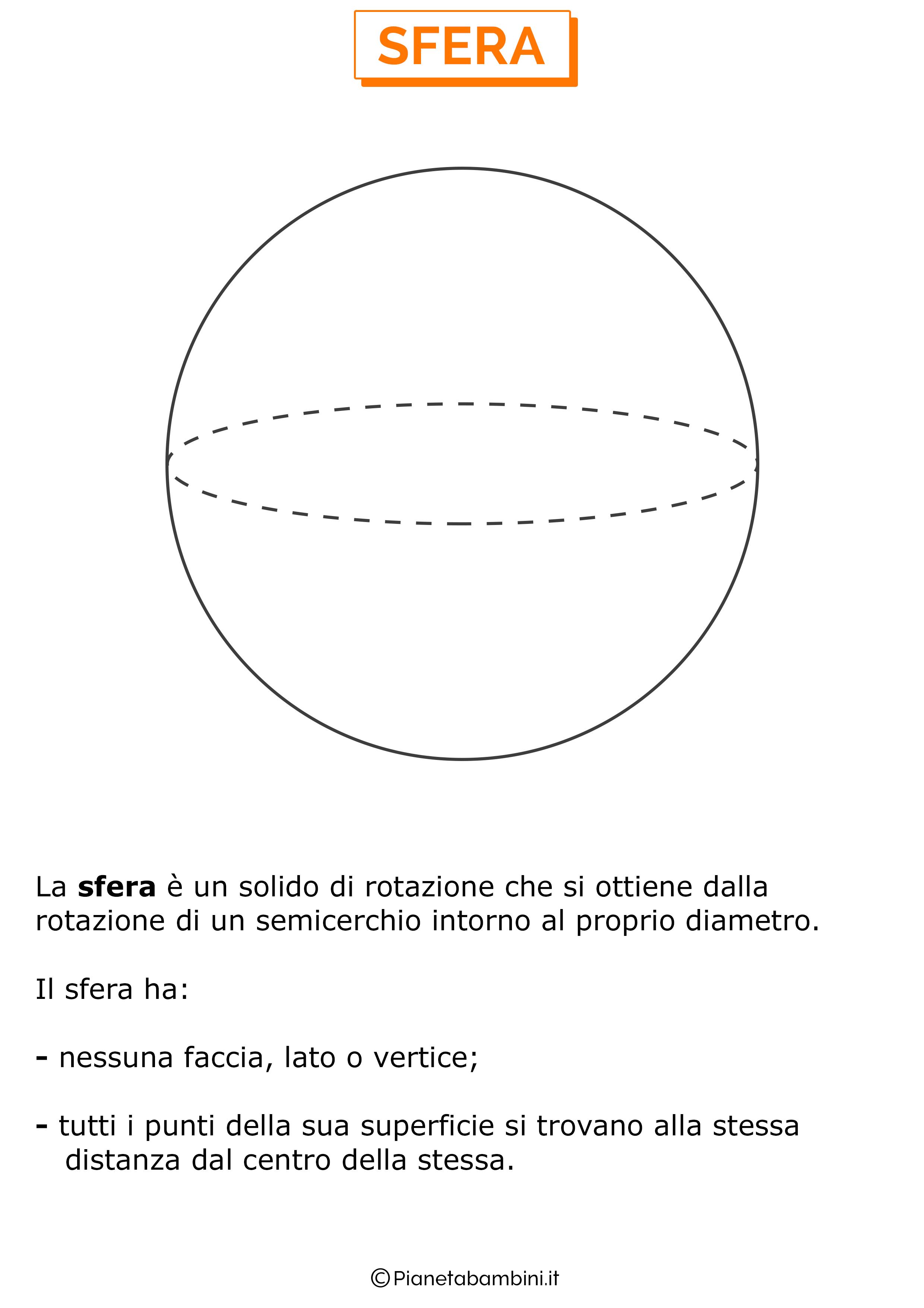 Immagini con nomi dei solidi geometrici per la scuola