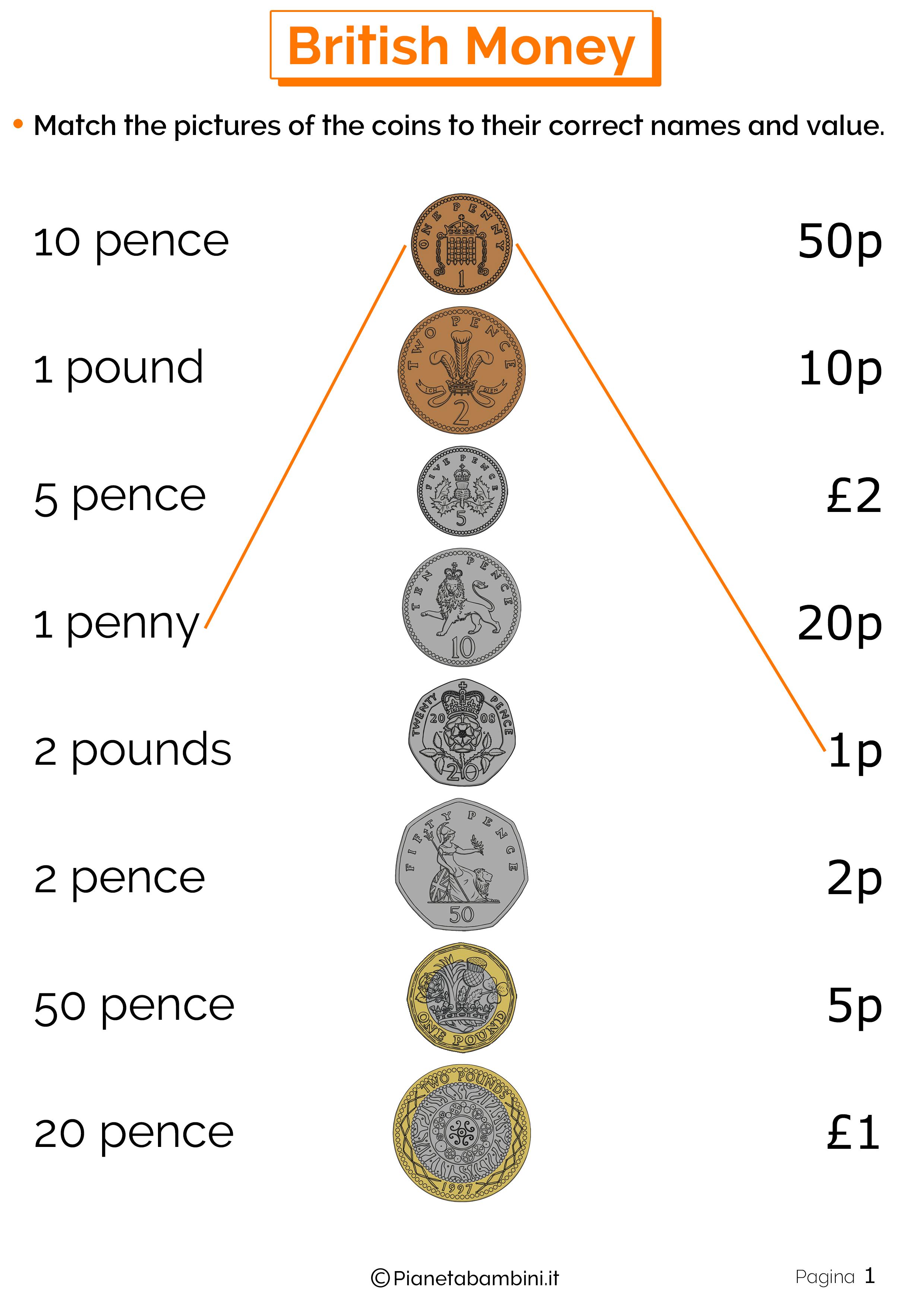 Esercizi sul sistema monetario inglese 1