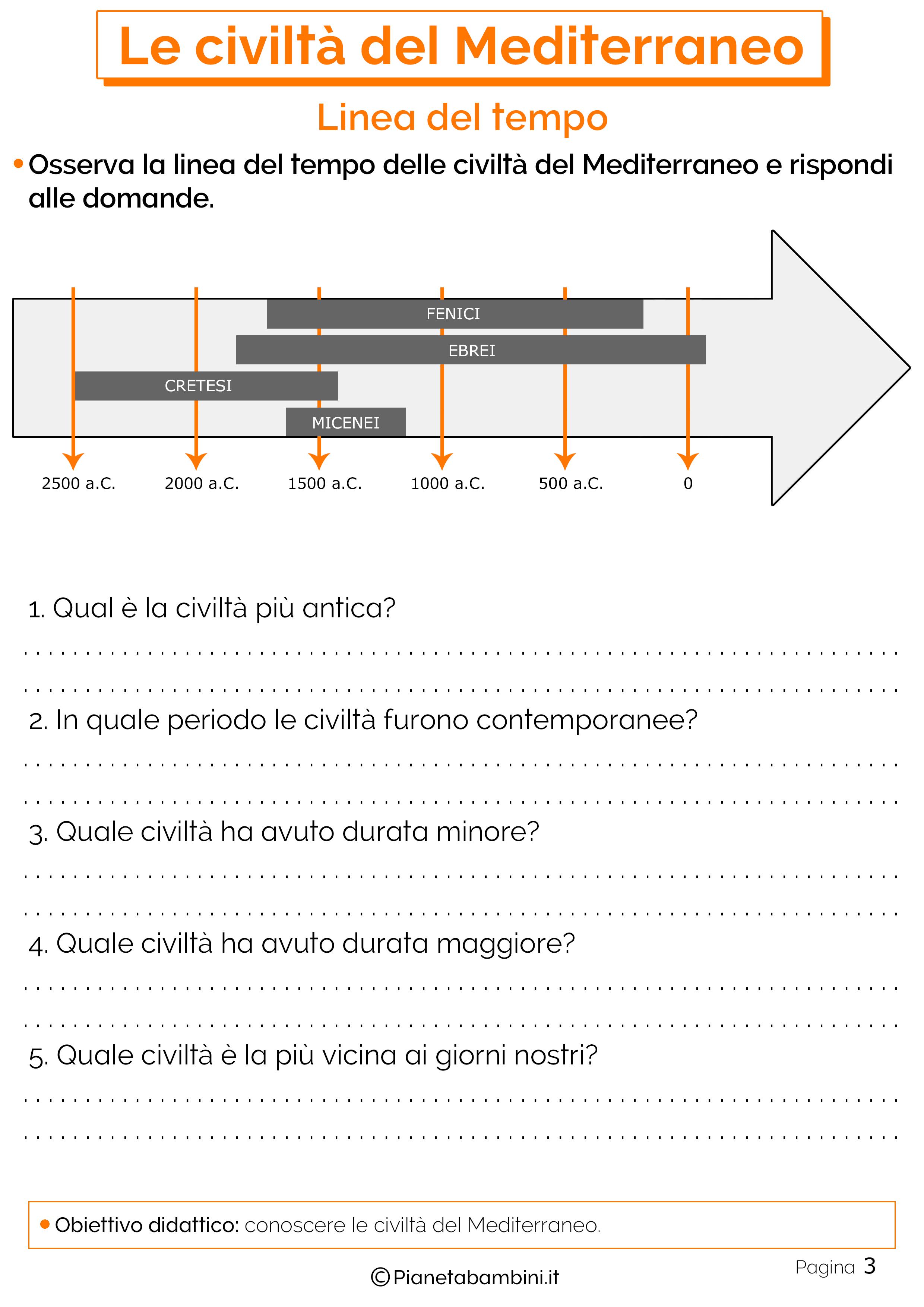 Linea del tempo sulle civiltà del mediterraneao