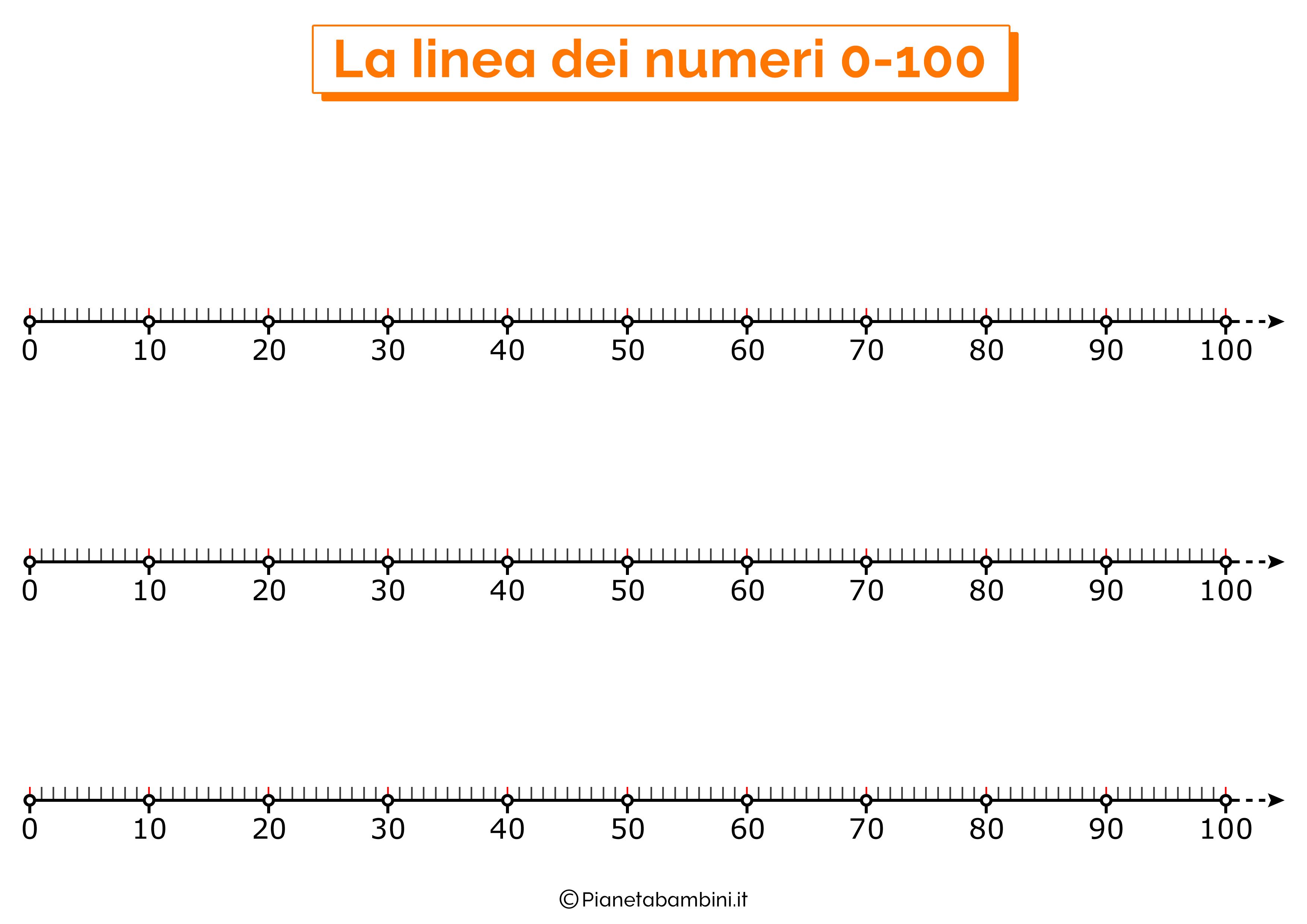Linea dei numeri da 0 a 100 orizzontale