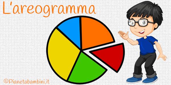 Schede didattiche sull'areogramma per bambini