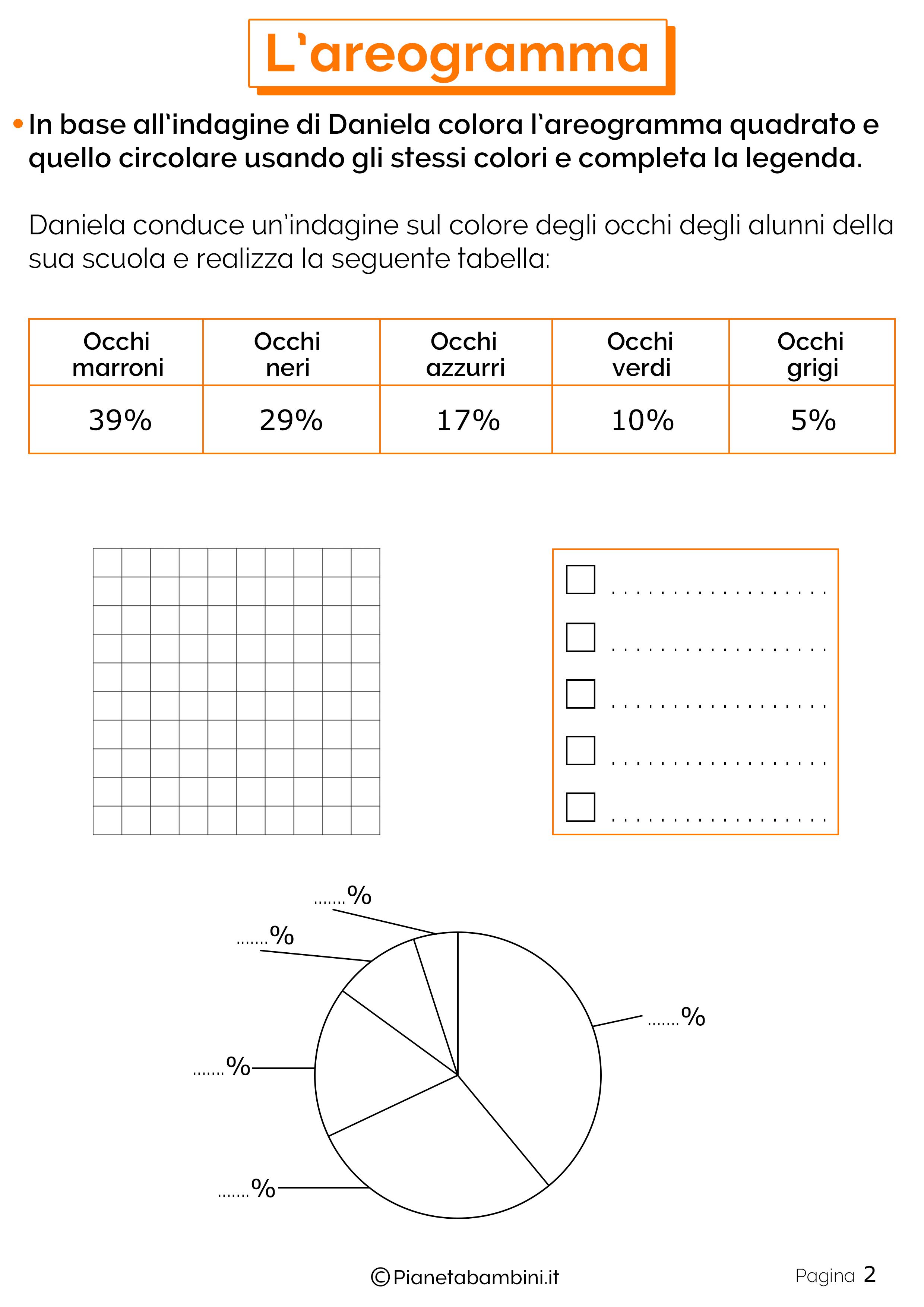 Schede didattiche sull'areogramma 2
