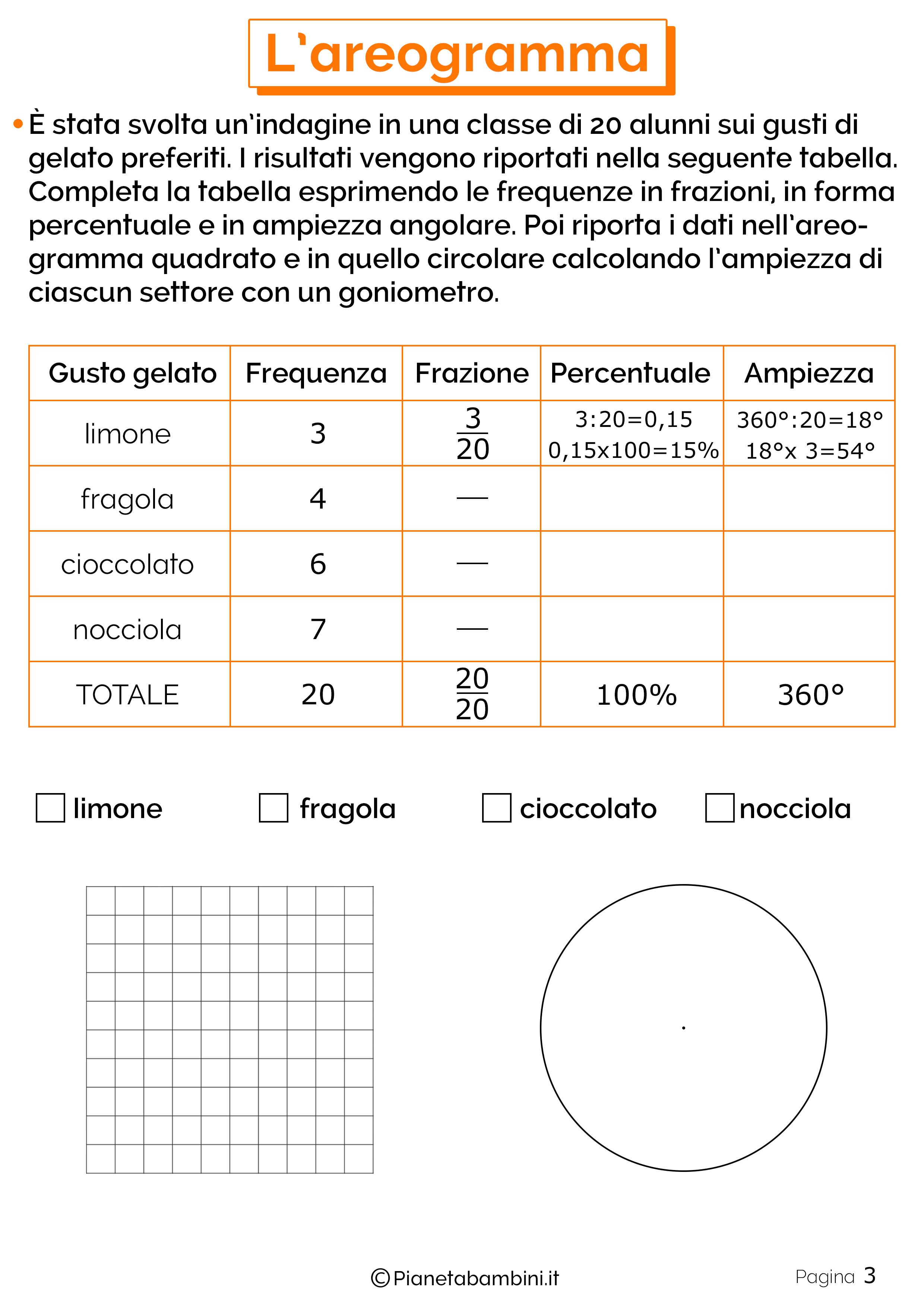 Schede didattiche sull'areogramma 3