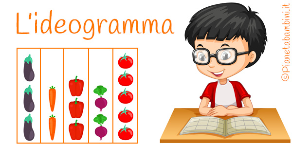 Schede didattiche sull'ideogramma per bambini