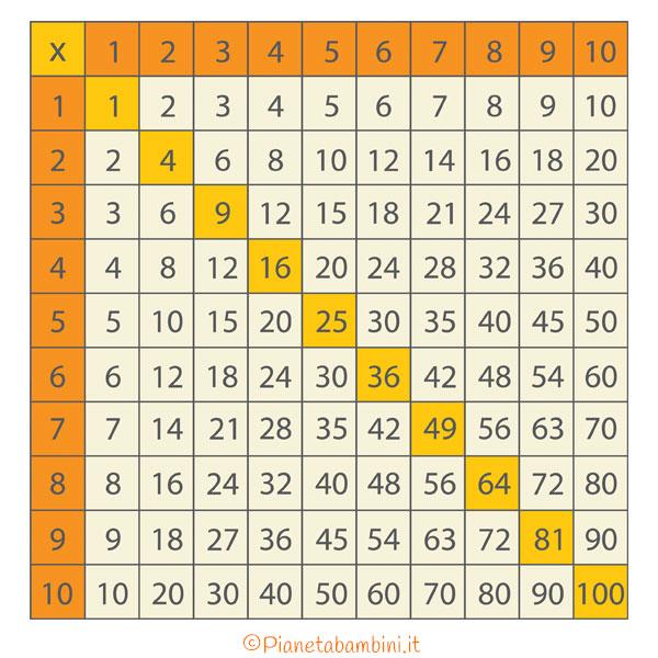Tavola pitagorica tabelline da stampare gratis