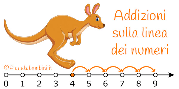Esercizi sulle addizioni sulla linea dei numeri da stampare